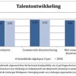 Talentontwikkeling in Limburg