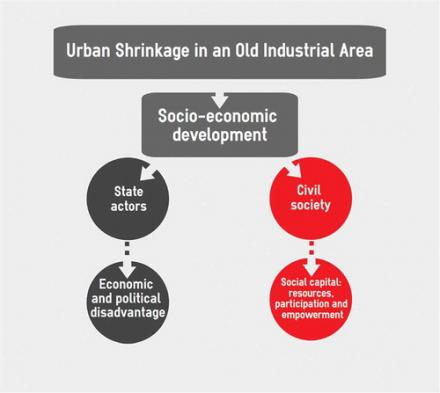 New horizons for old industrial areas